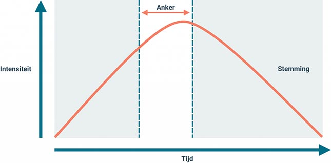 Een visuele representatie van ankeren, waarbij het hoogtepunt van de stimulus is aangegeven.