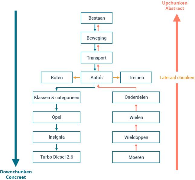 Een voorbeeld van chunken in de praktijk; het veranderen van abstractieniveau binnen de communicatie.